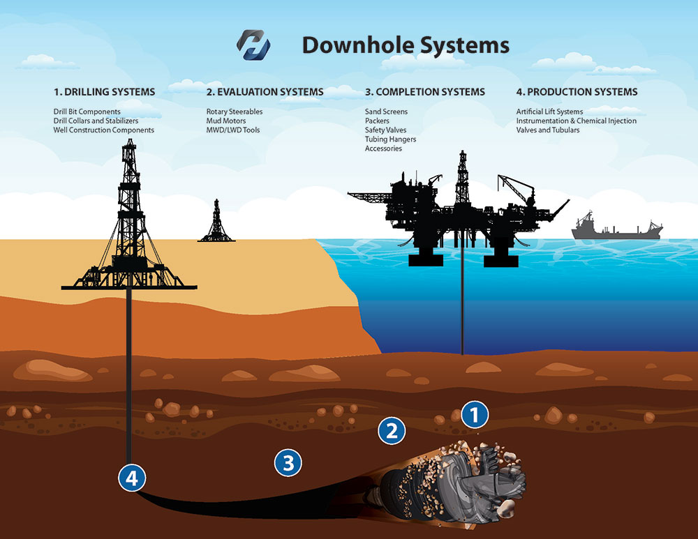 Downhole Systems
